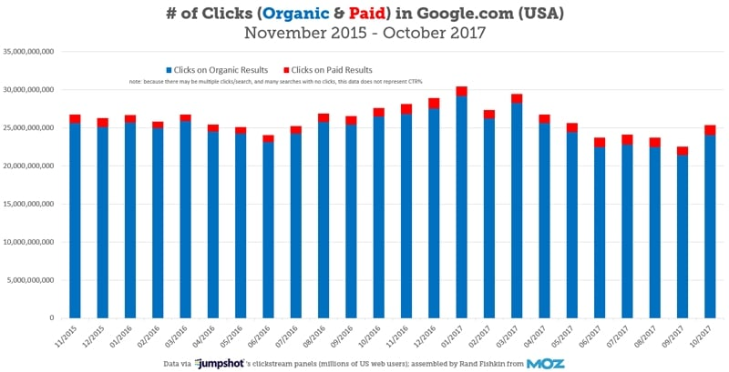 # of Clicks (Organic & Paid) in Google.com (USA) November 2015 - October 2017