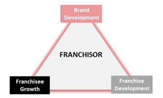 Franchise Marketing Matrix