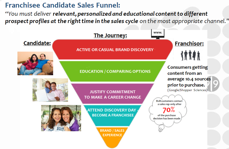 Franchise Marketing Candidate Sales Funnel