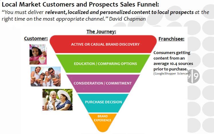 Local Marketing Franchise Marketing Customers Sales Funnel
